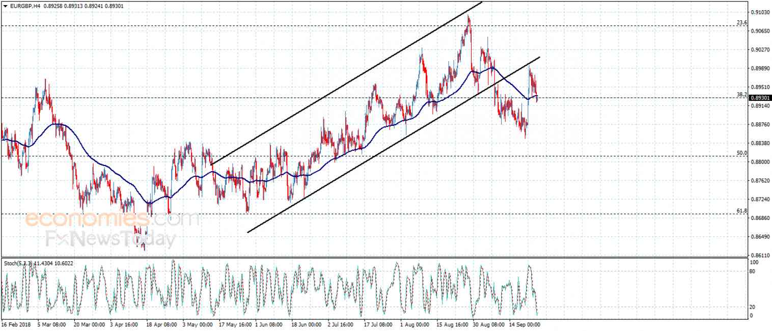 EURGBP confirms the negativity – Analysis – 26-9-2018