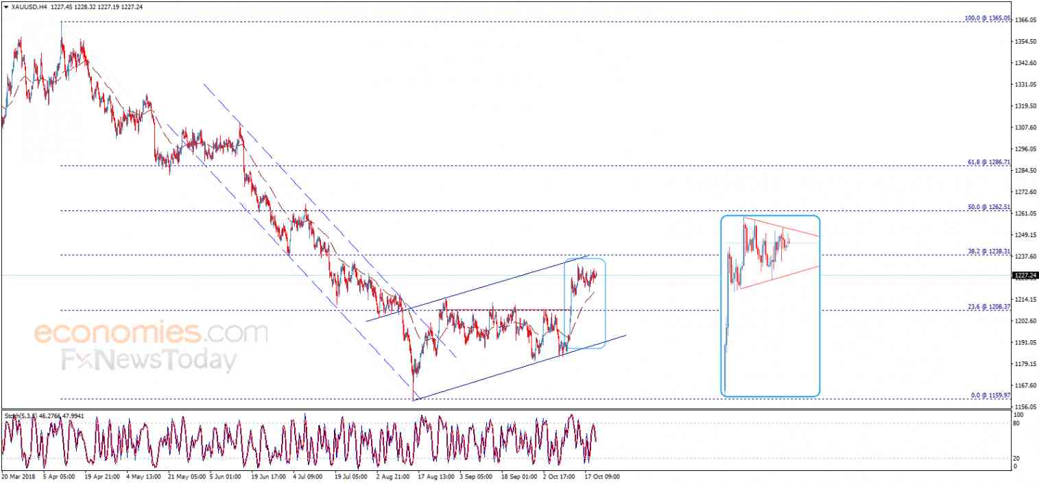 Gold price within a positive pattern – Analysis - 22-10-2018