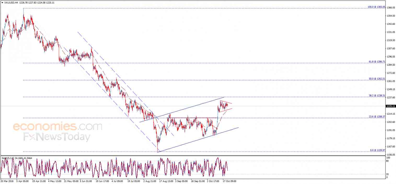 Midday update for Gold 22-10-2018