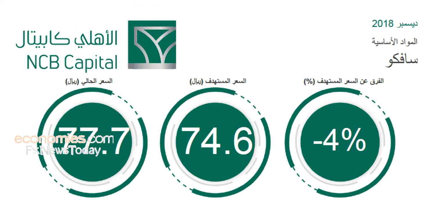 NCB Capital expects 95.5%, 20% growth in SAFCO's profits during 2018, 2019