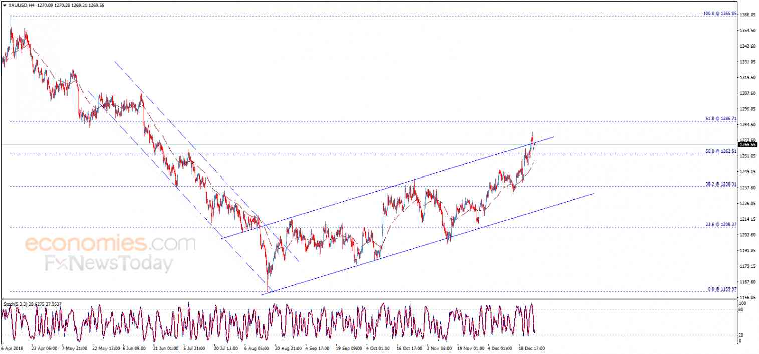 Gold price closes below the resistance – Analysis - 27-12-2018