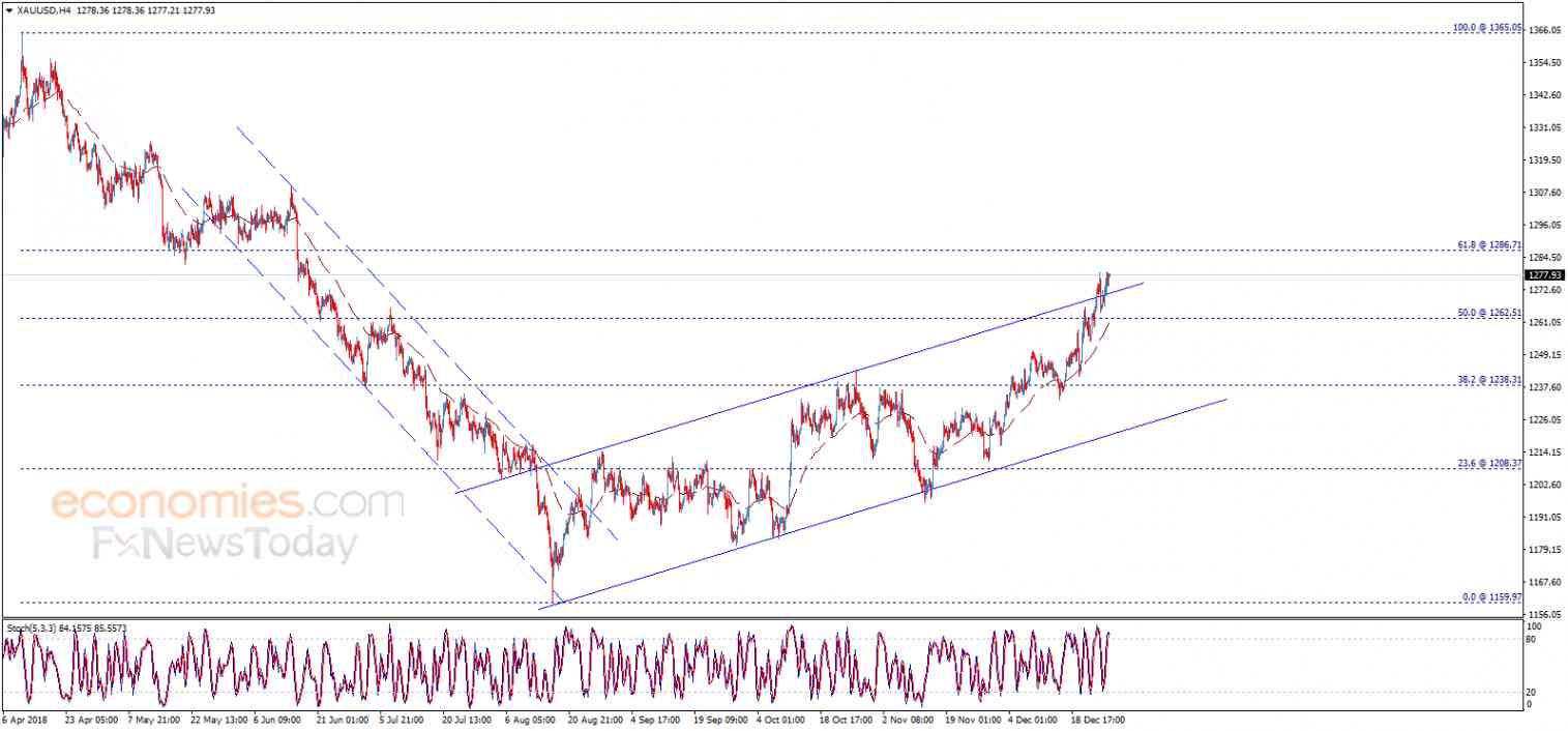 Gold price rises again – Analysis - 28-12-2018