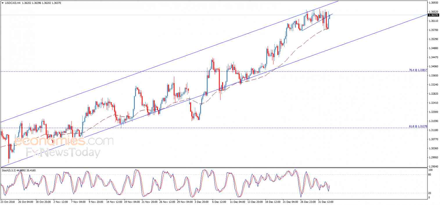 USDCAD breaks the support – Analysis - 03-01-2019