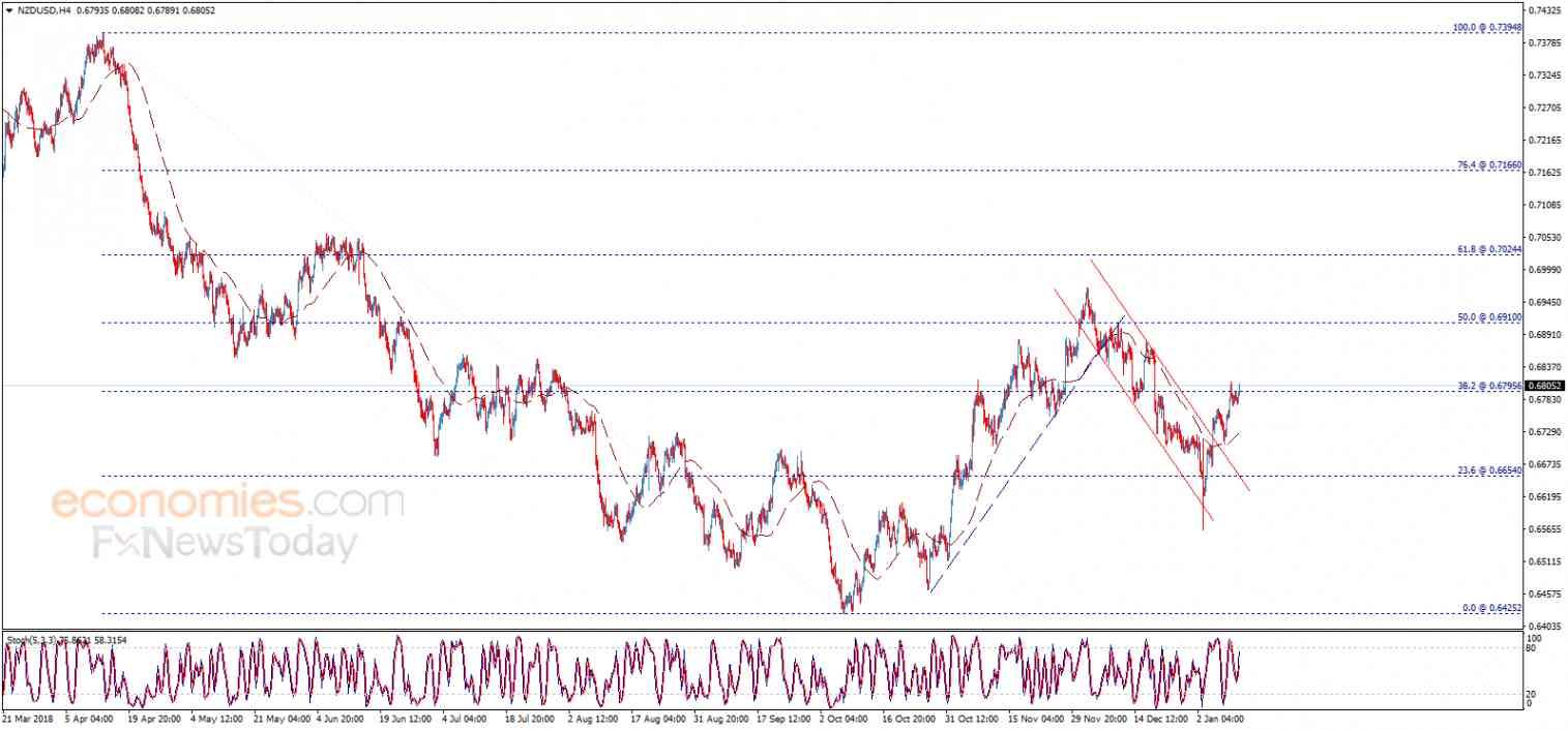 الدولار النيوزلندي يبدأ بإيجابية – تحليل - 11-01-2019