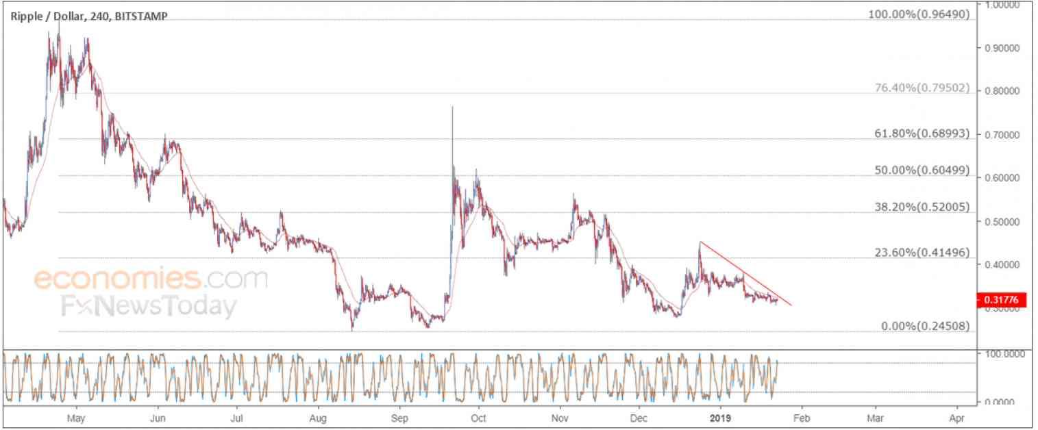 Ripple price declines calmly – Analysis - 23-01-2019