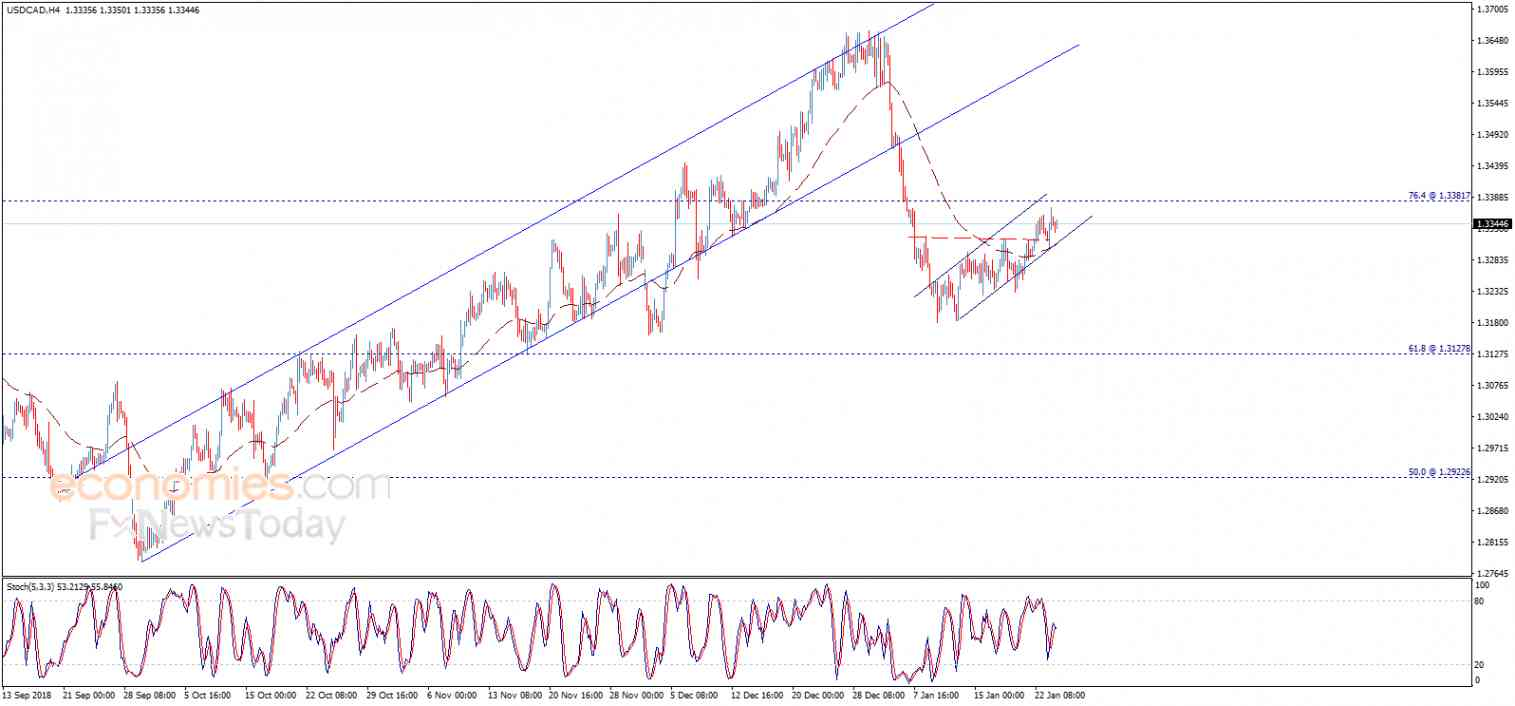 USDCAD approaches the target – Analysis - 24-01-2019