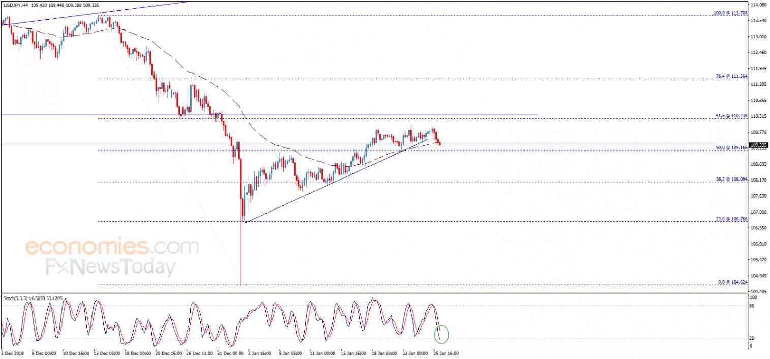 USDJPY gathers the positive momentum – Analysis - 28-01-2019