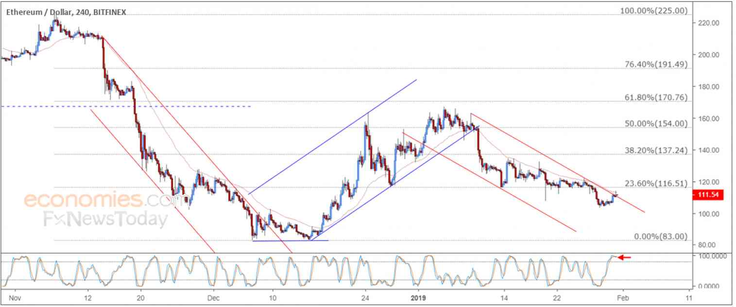 Ethereum price approaches the resistance – Analysis - 31-01-2019