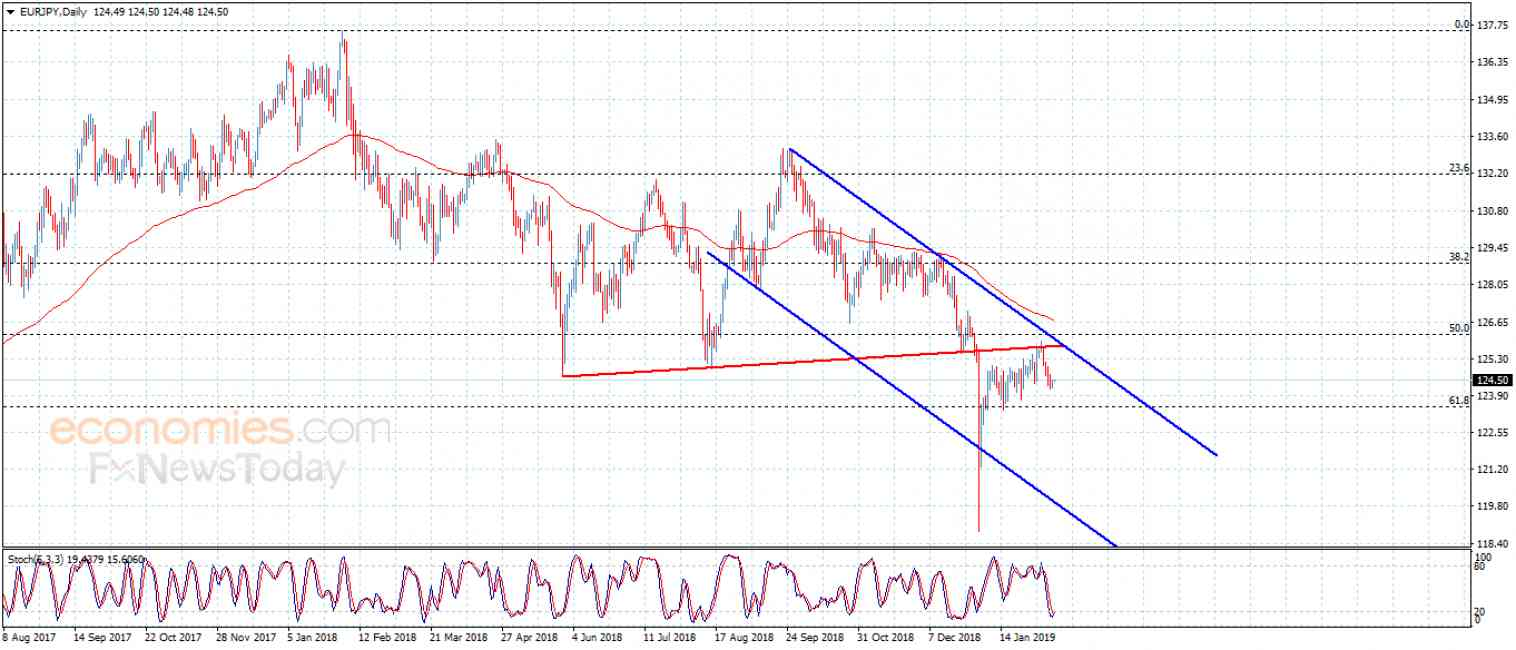 EURJPY prepares for strong decline – Analysis – 11-2-2019