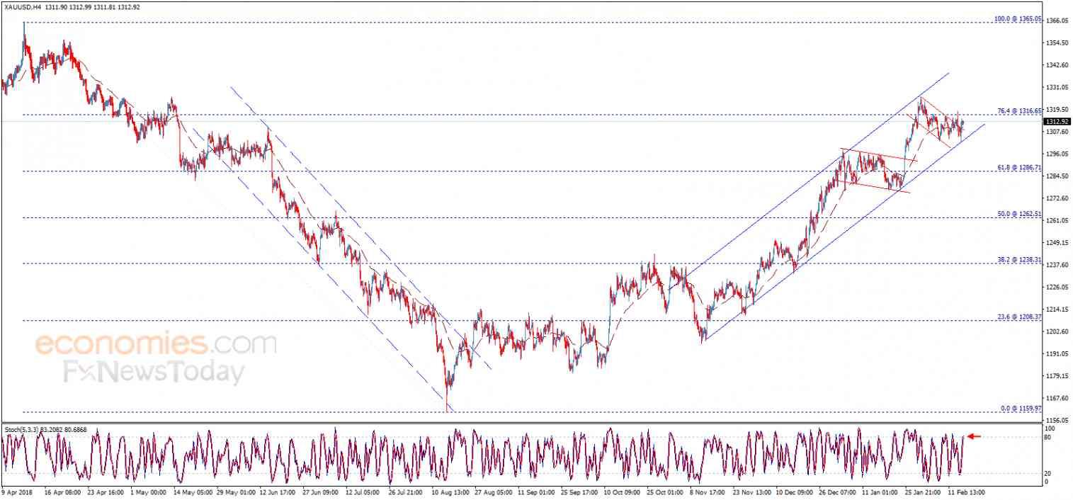 Gold price loses momentum – Analysis - 15-02-2019