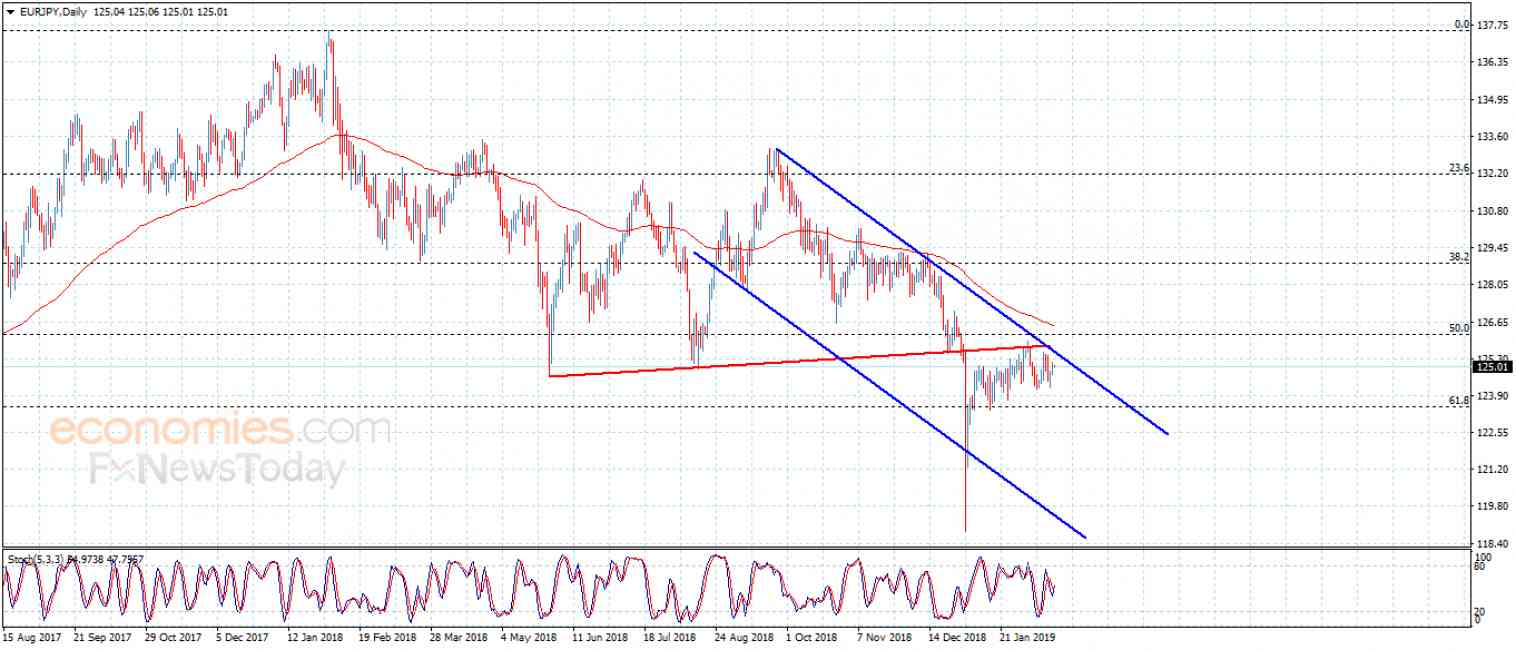EURJPY still negative – Analysis – 18-2-2019