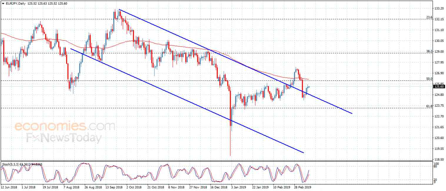 The EURJPY keeps the positive attempts – Analysis – 13-3-2019