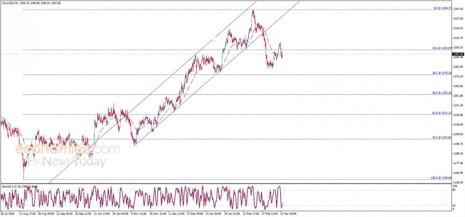 Gold price breaks the support – Analysis - 15-03-2019