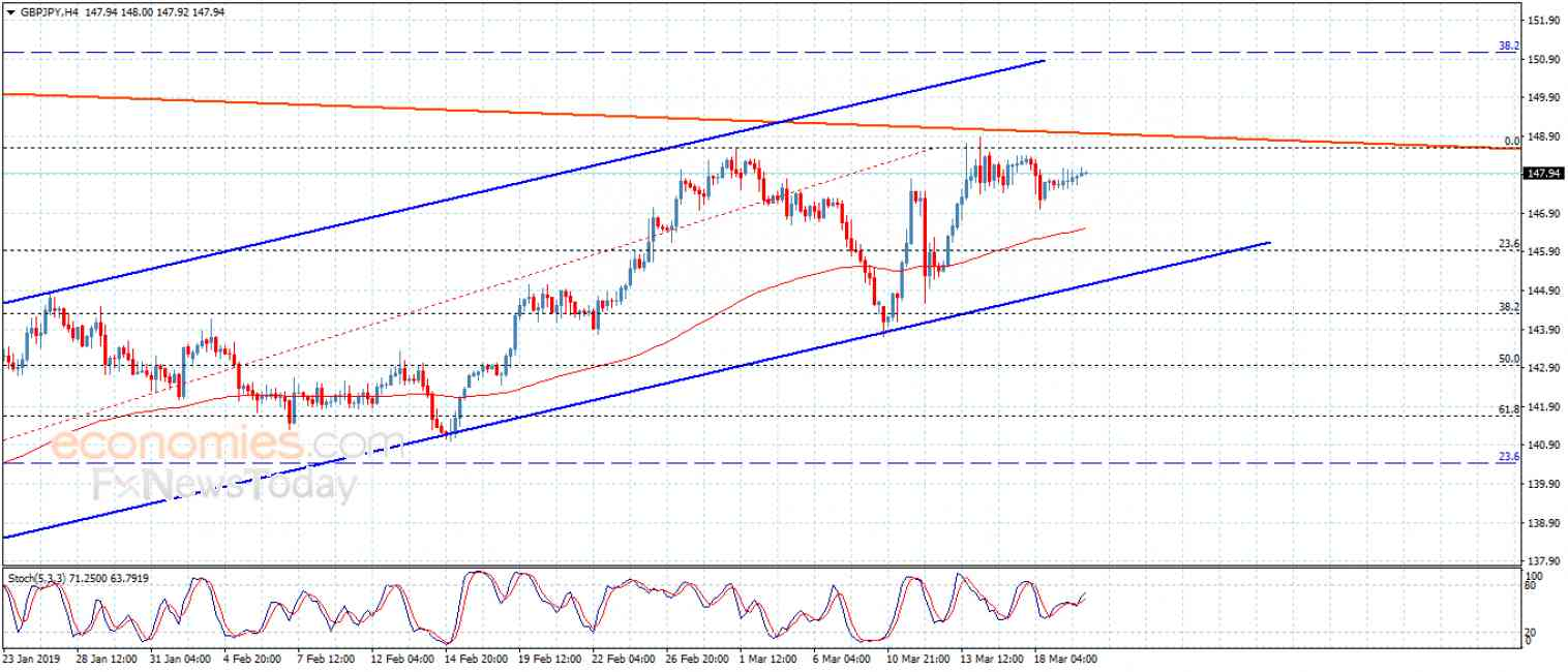 The GBPJPY still confined – Analysis – 20-3-2019