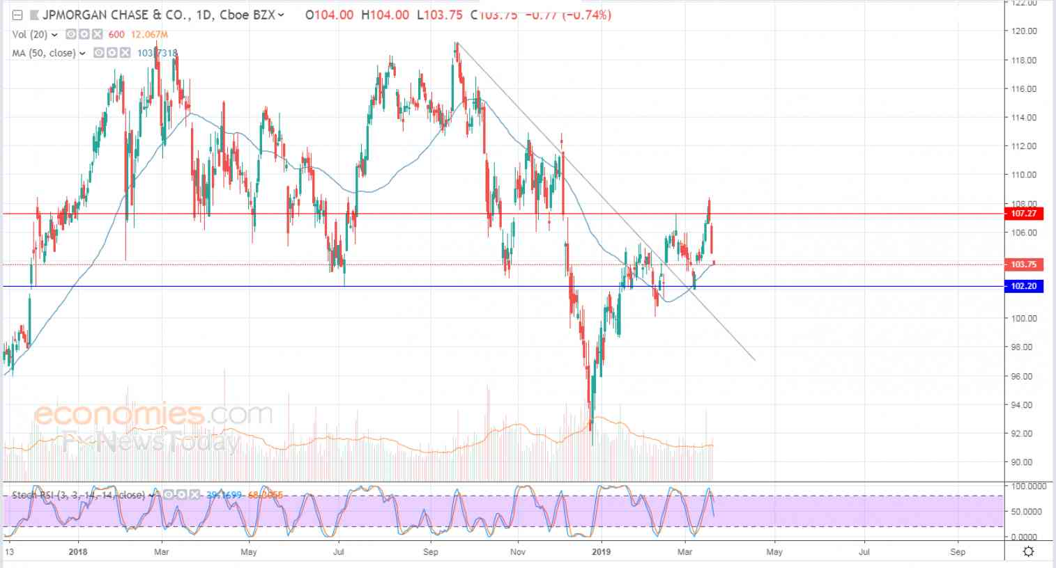 JPMorgan leans on SMA support - Analysis - 21-03-2019