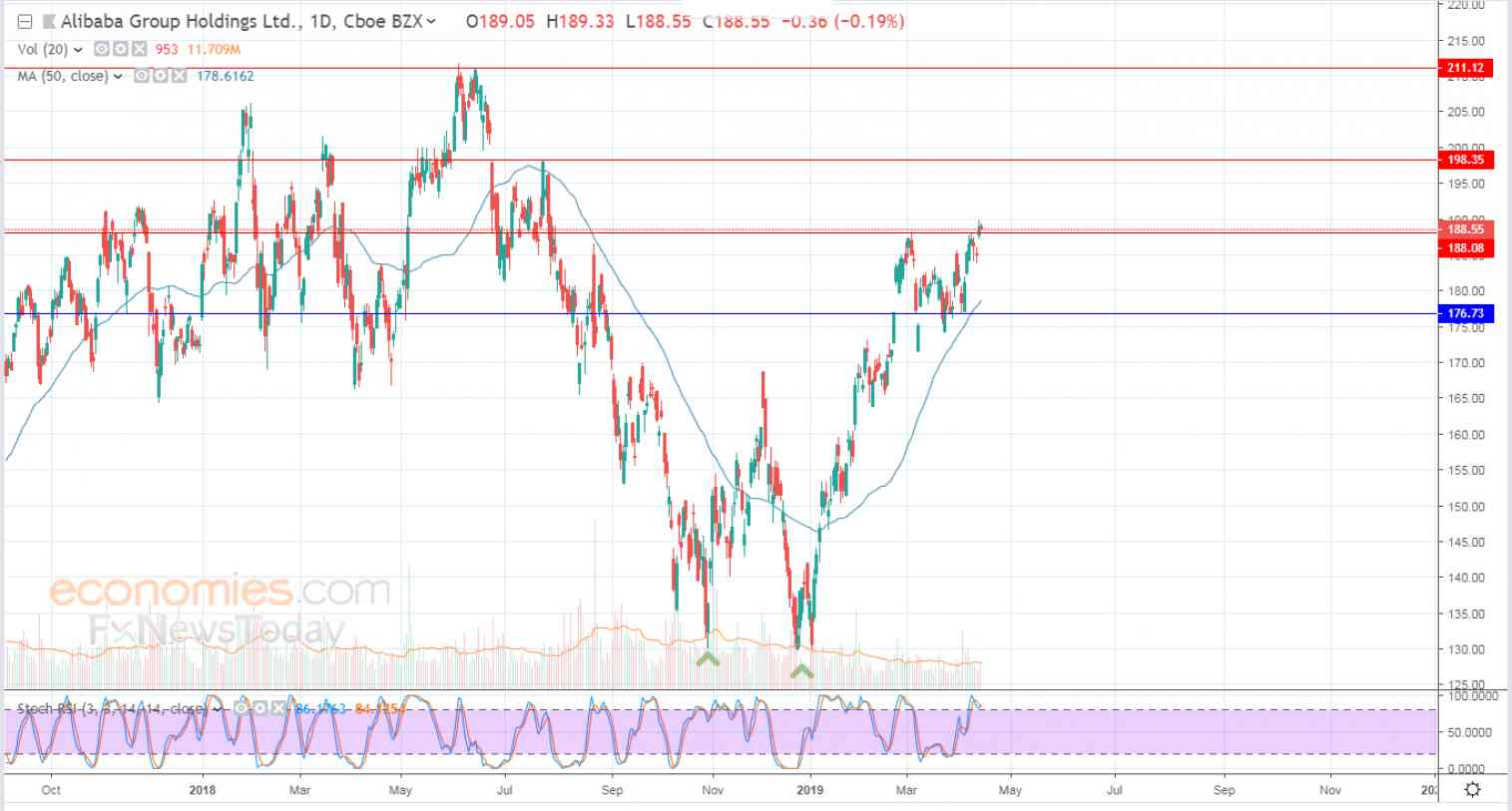 Alibaba tries to vent off overbought saturation - Analysis - 15-04-2019