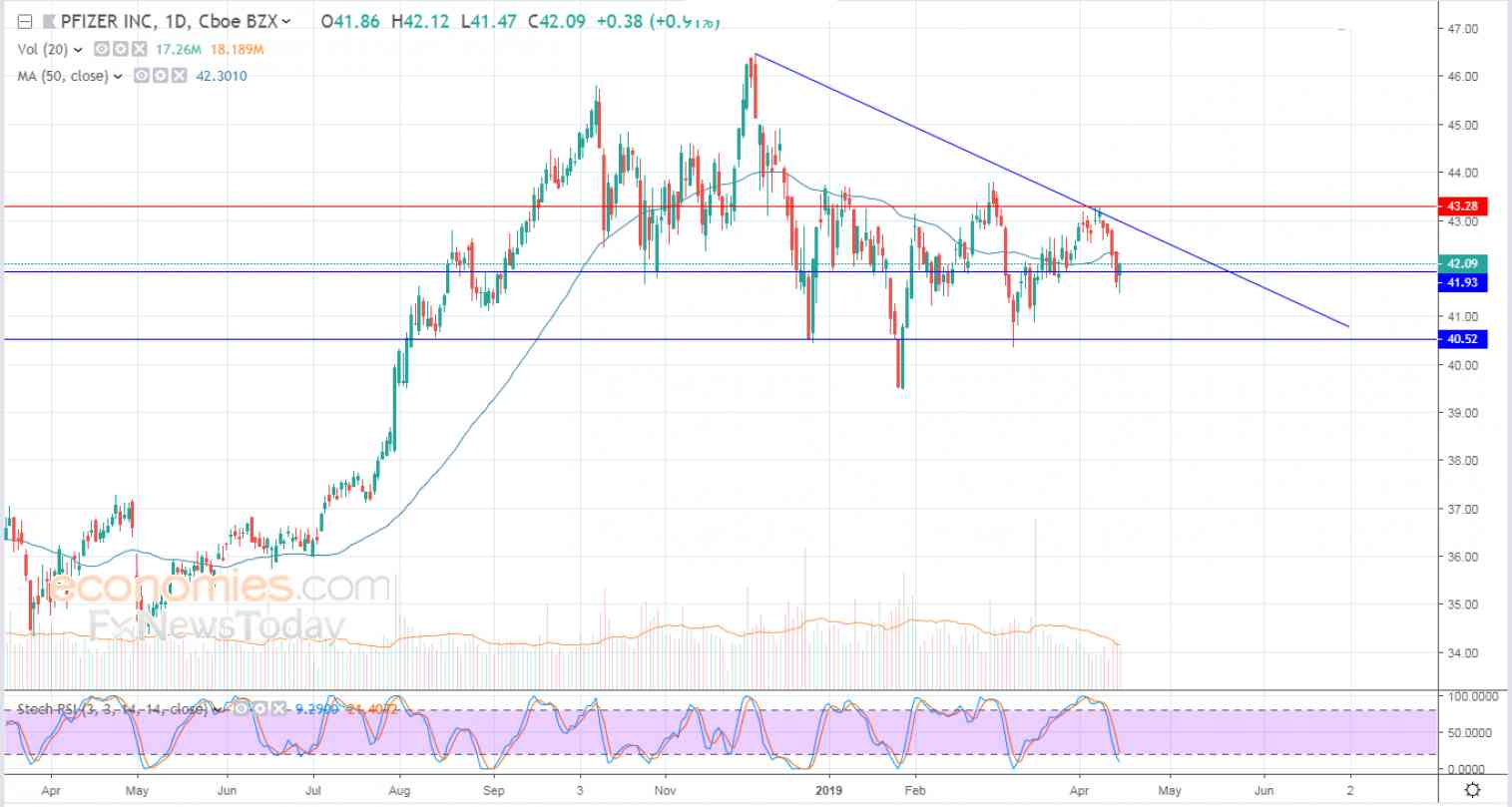 Pfizer ends cautiously higher - Analysis - 16-04-2019
