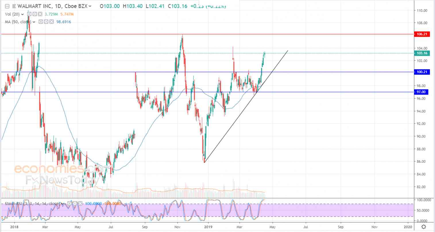 Walmart adds to gains - Analysis - 18-04-2019