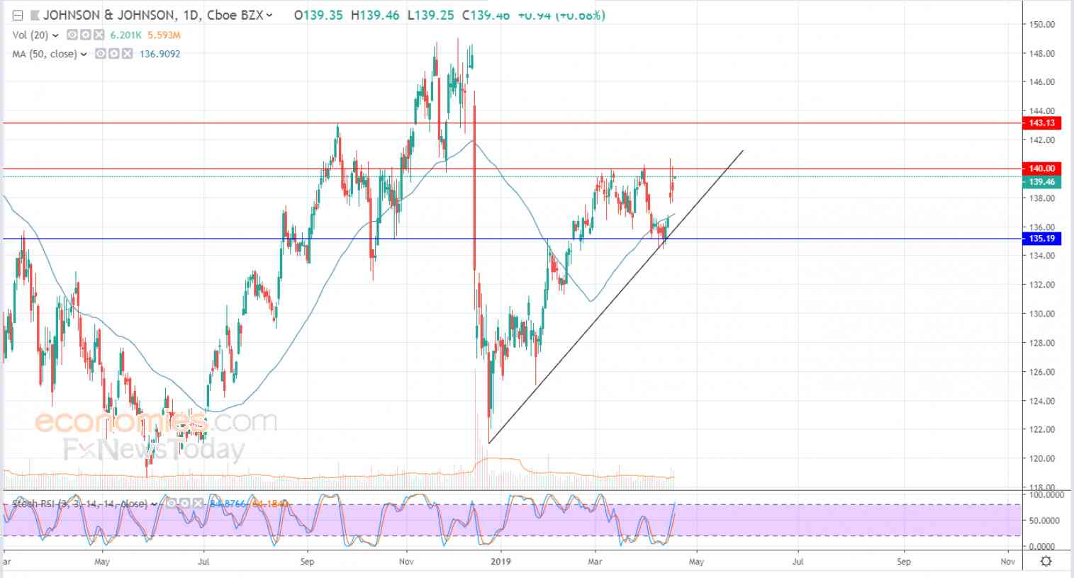Johnson & Johnson surrounded with positive signals - Analysis - 18-04-2019