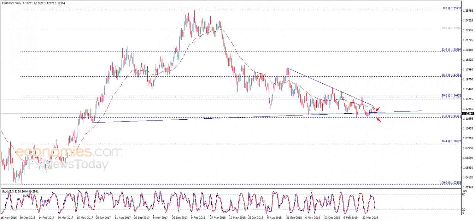 The EURUSD attacks the first support – Analysis - 19-04-2019