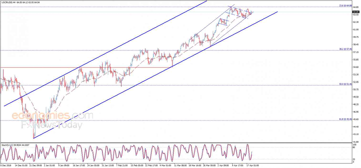 Crude oil price keeps its positive stability – Analysis - 19-04-2019