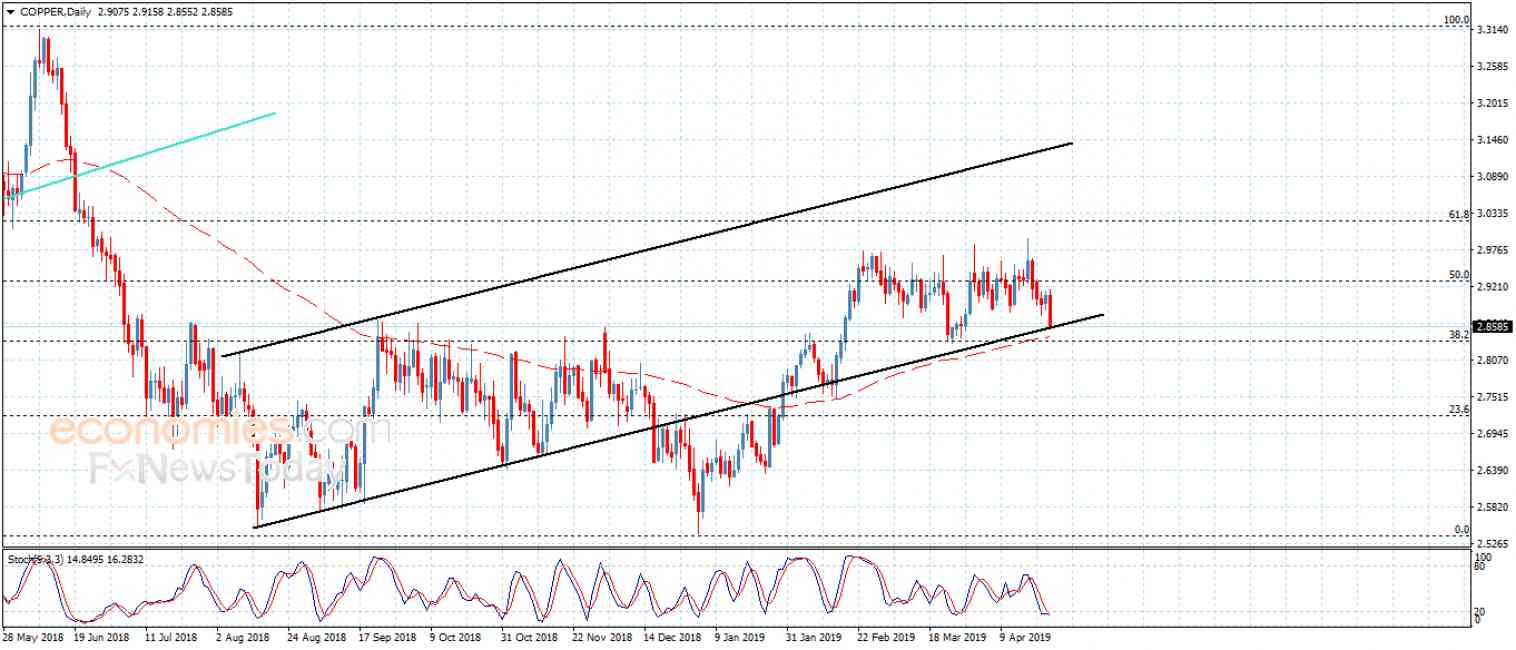 Copper price tests the support – Analysis – 26-4-2019