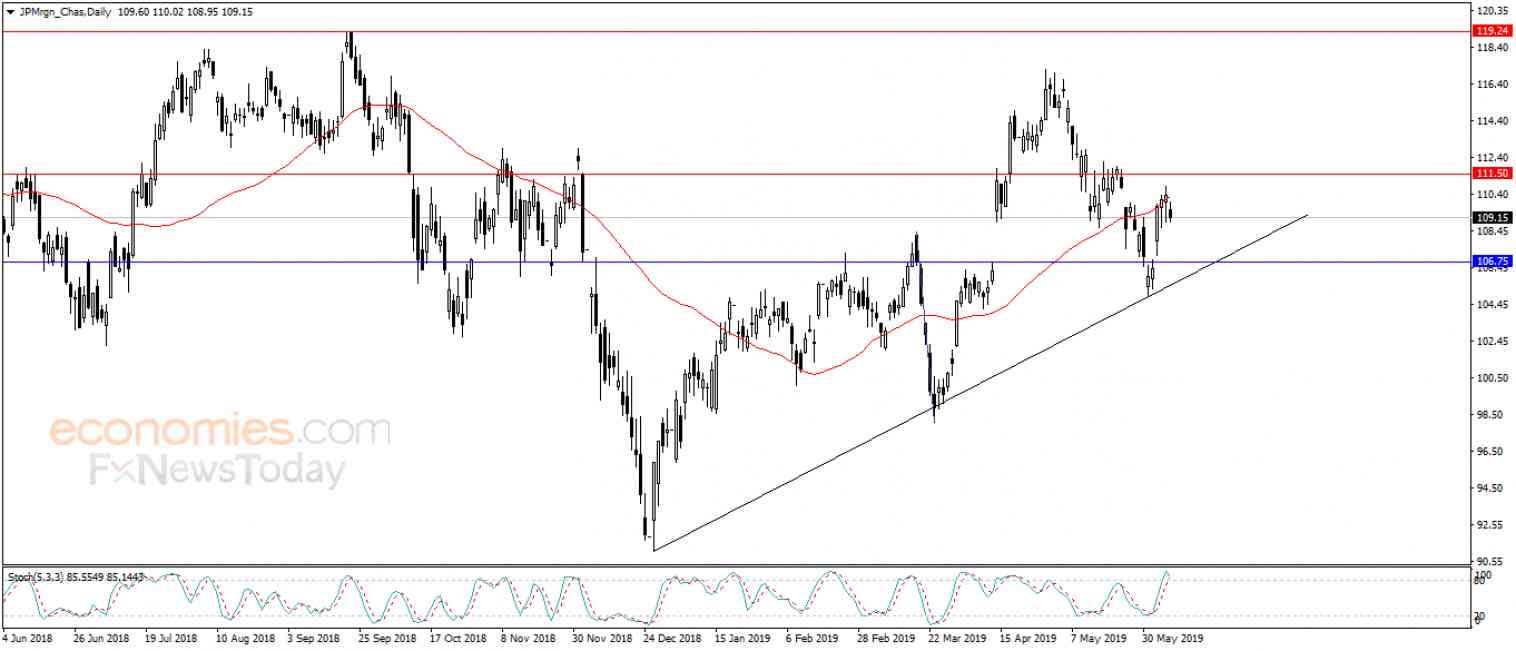 JPMorgan gives in to negative pressure - Analysis - 10-06-2019