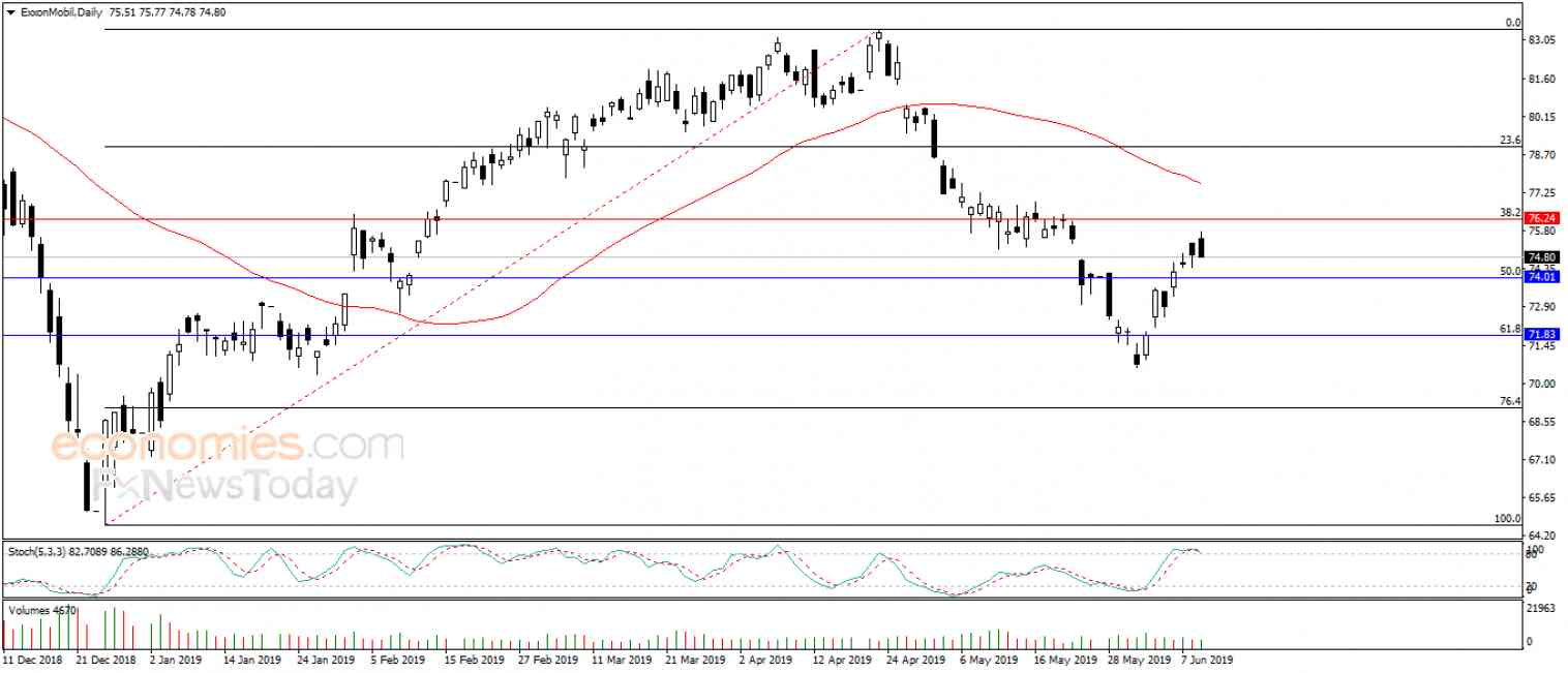 ExxonMobil gives in to negative pressure - Analysis - 12-06-2019