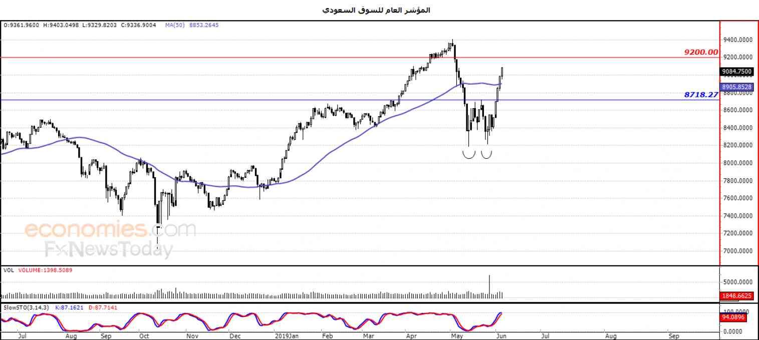 المؤشر العام للسوق السعودي يواصل ارتفاعه  – تحليل صباحي – 13-06-2019