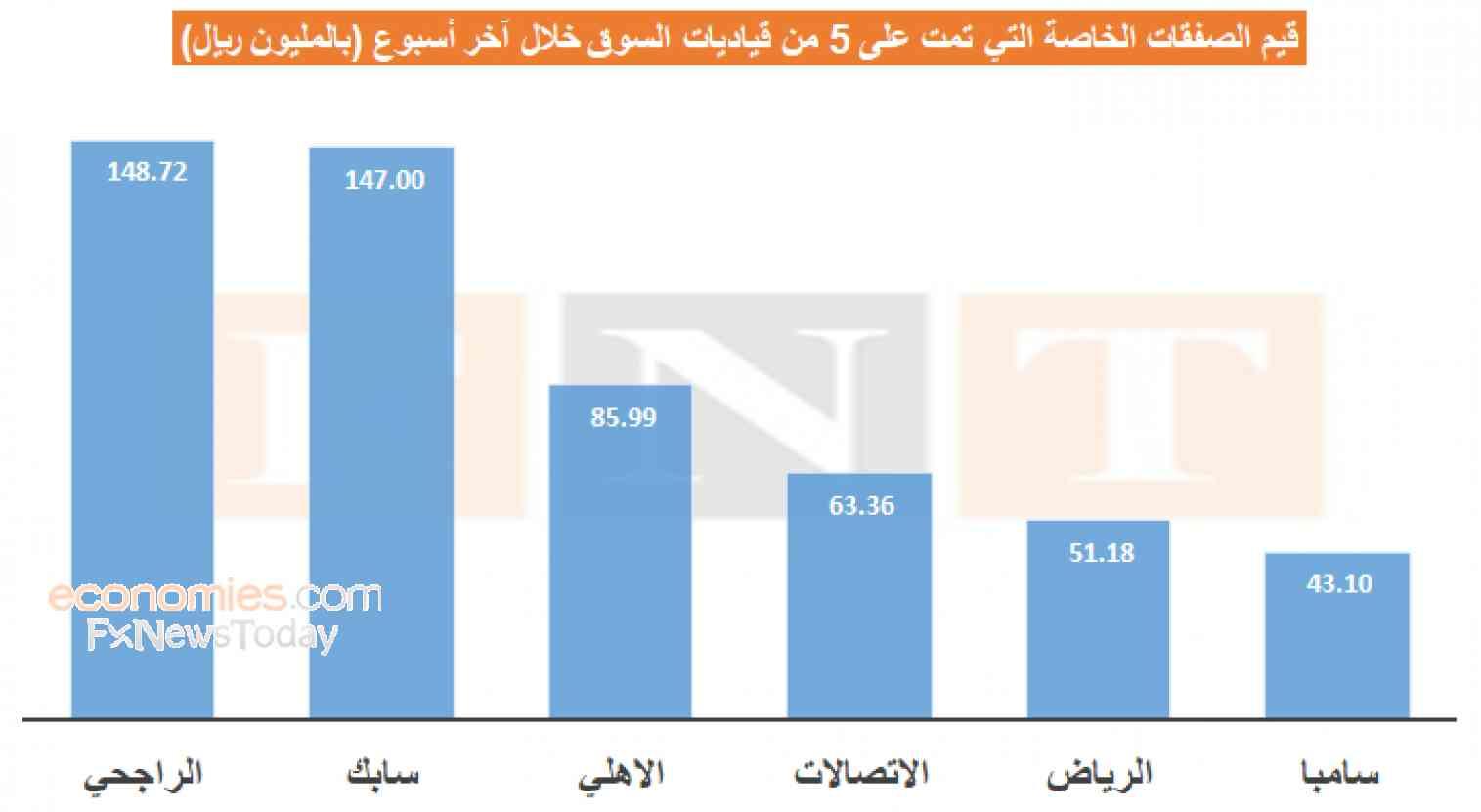 مستثمرو السوق السعودي ينهون أسبوعهم مستهدفين القياديات بصفقات خاصة