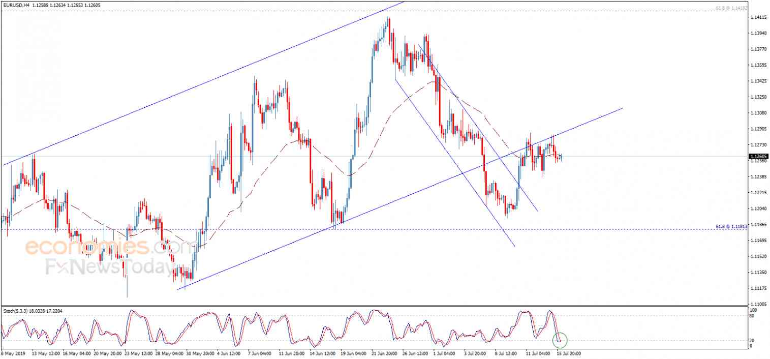 The EURUSD attempts to return to the channel – Analysis - 16-07-2019