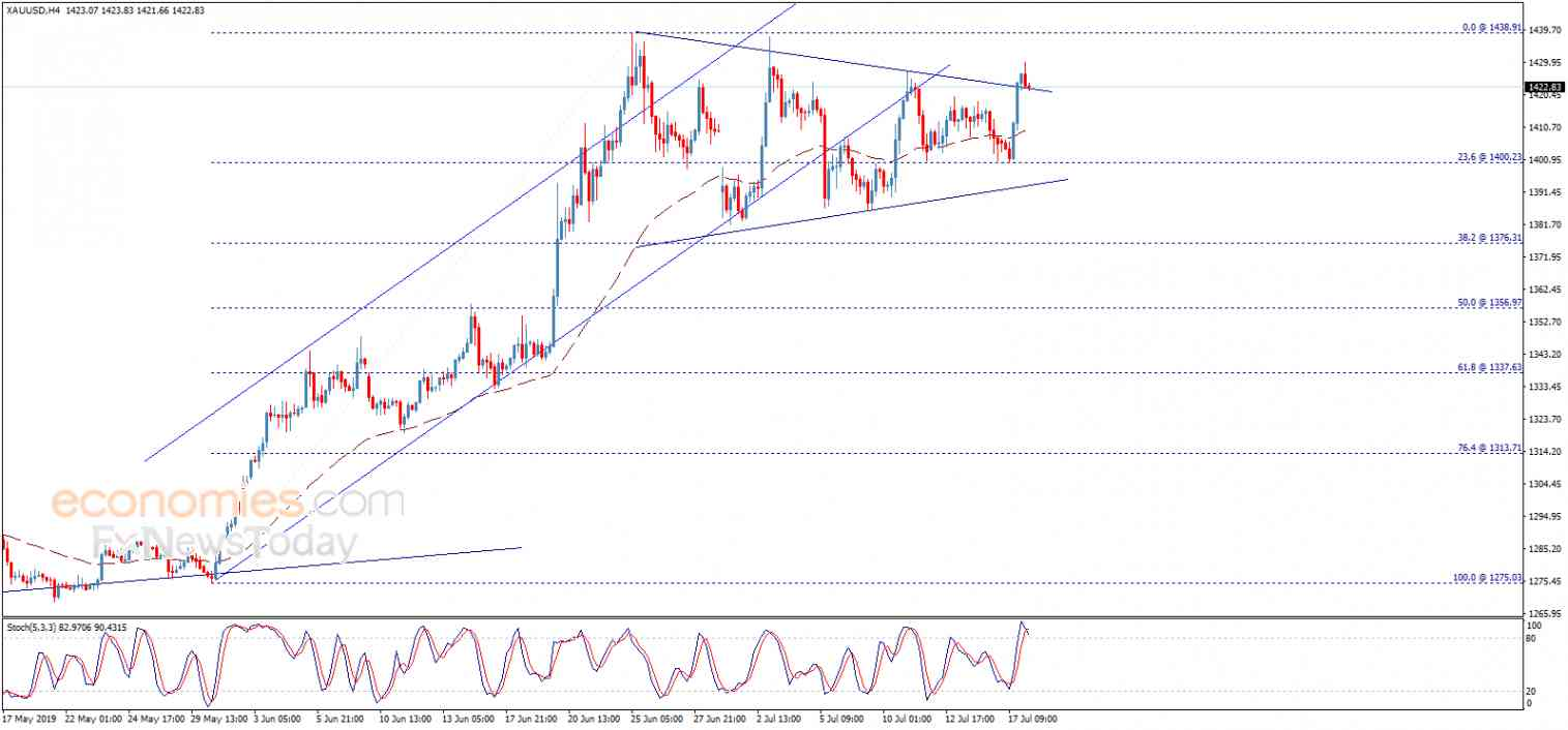 Gold price breaches the resistance – Analysis - 18-07-2019