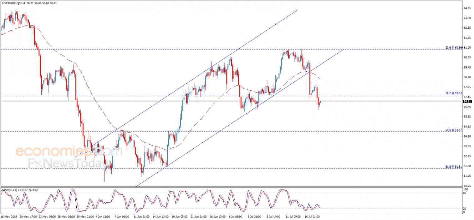 Crude oil price confirms the break – Analysis - 18-07-2019