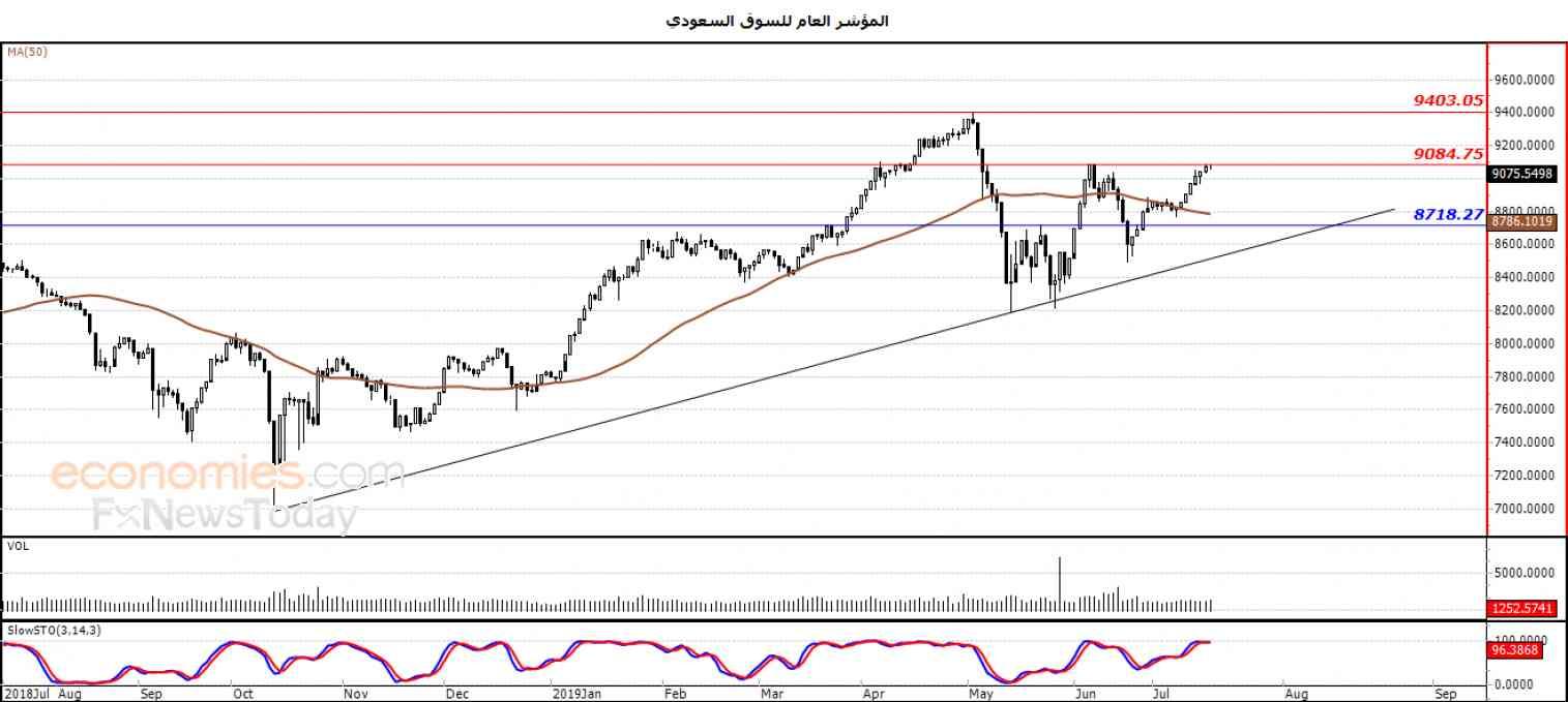 المؤشر العام للسوق السعودي يرتفع بصورة طفيفة  – تحليل صباحي – 18-07-2019