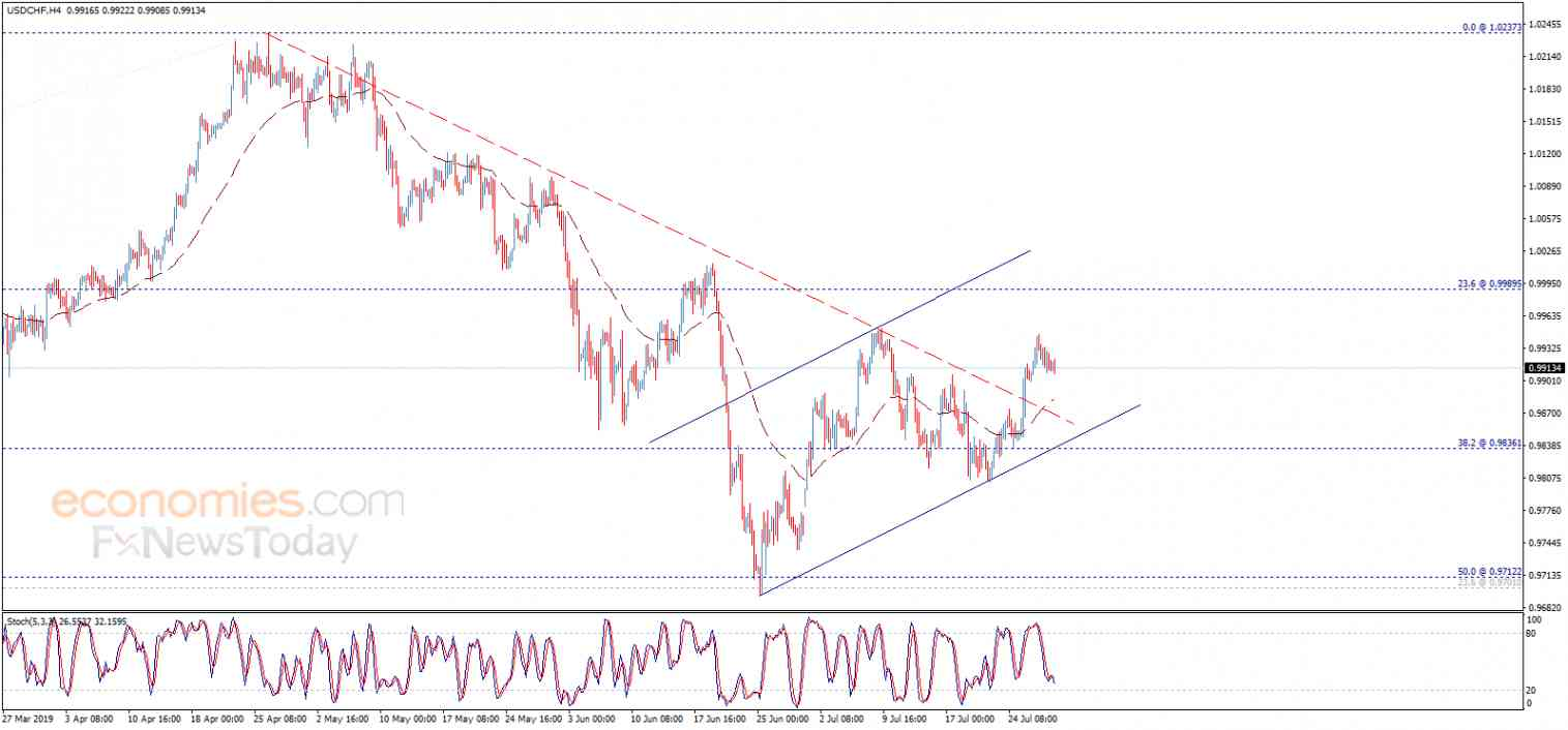 The USDCHF is forced for some decline – Analysis - 30-07-2019