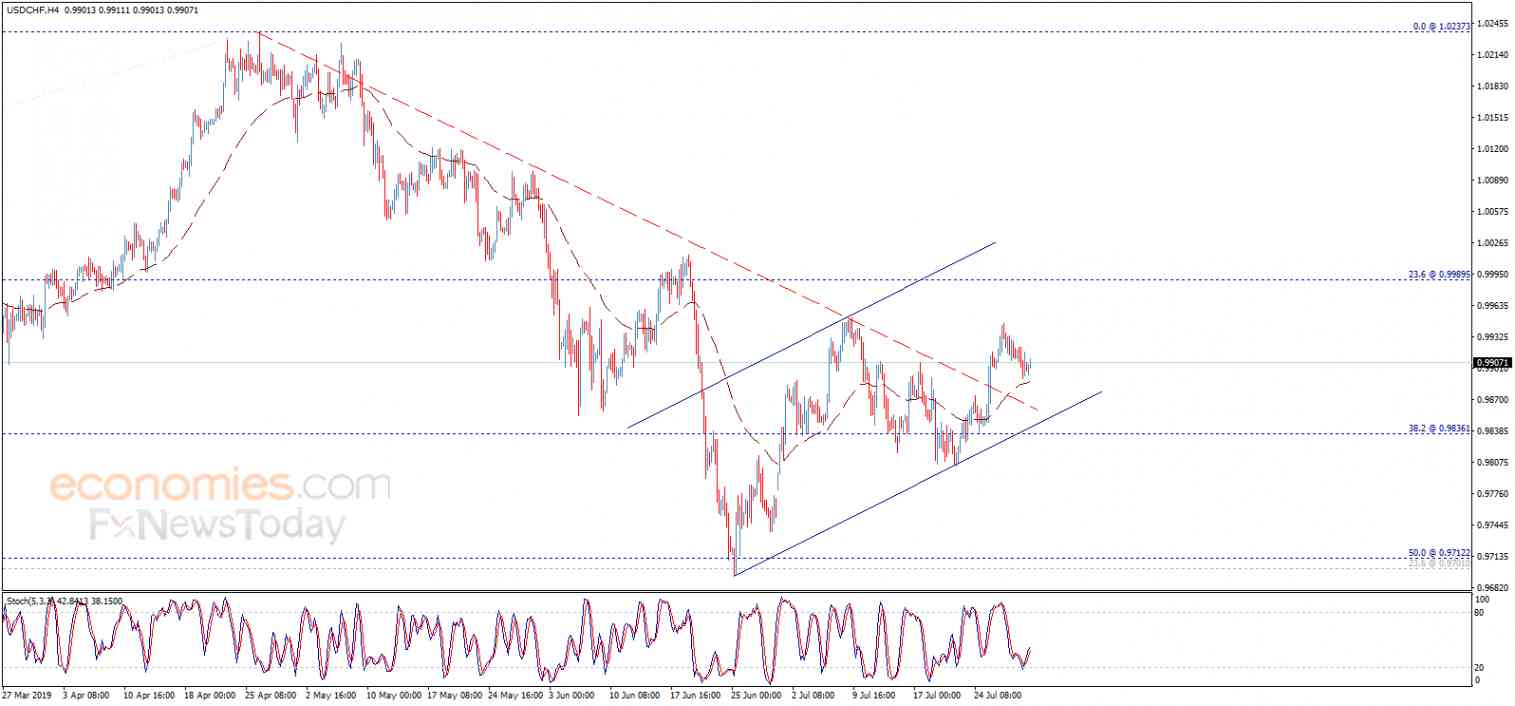 The USDCHF gets a positive motive – Analysis - 31-07-2019