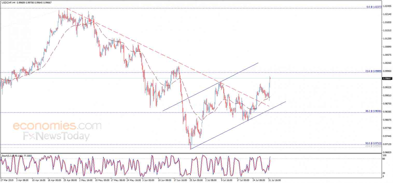 The USDCHF approaches the target – Analysis - 01-08-2019