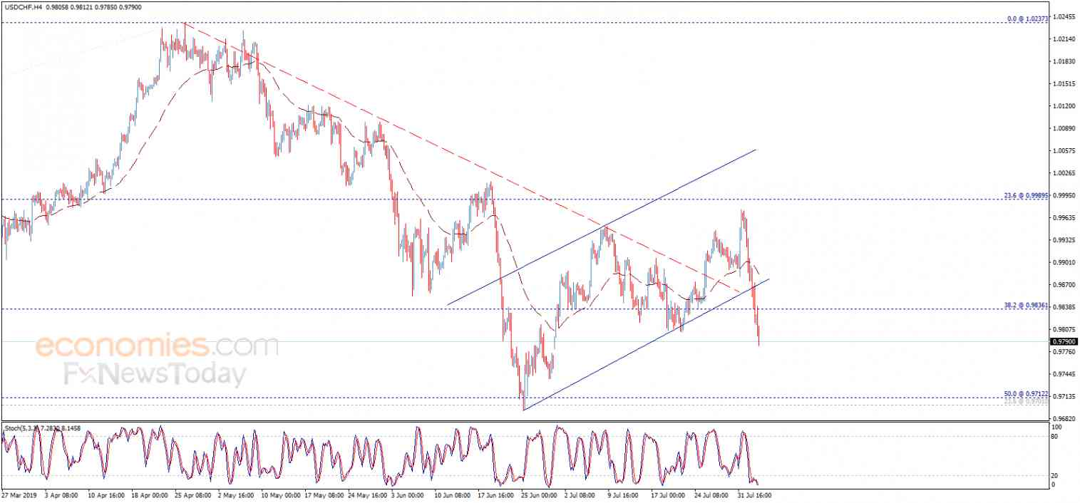 The USDCHF breaks the support – Analysis - 05-08-2019
