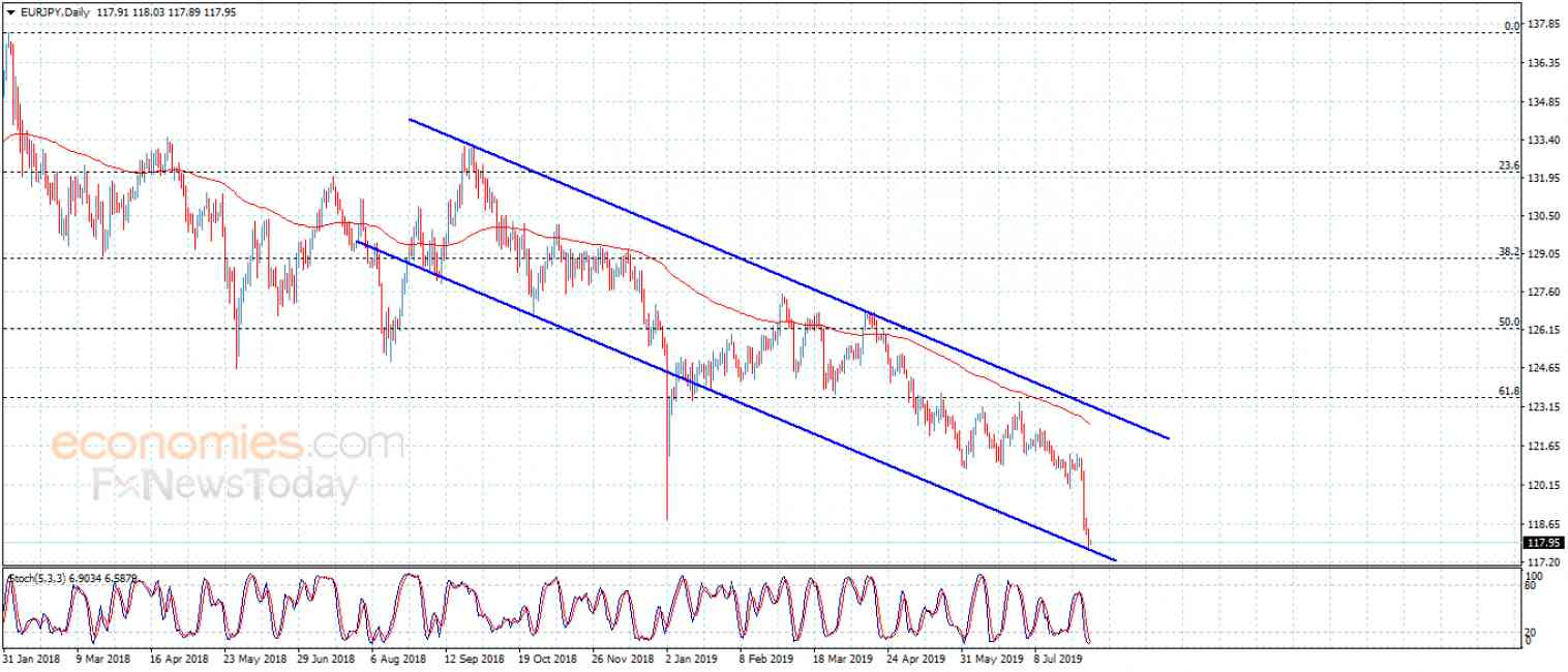 The EURJPY achieves the targets – Analysis – 5-8-2019
