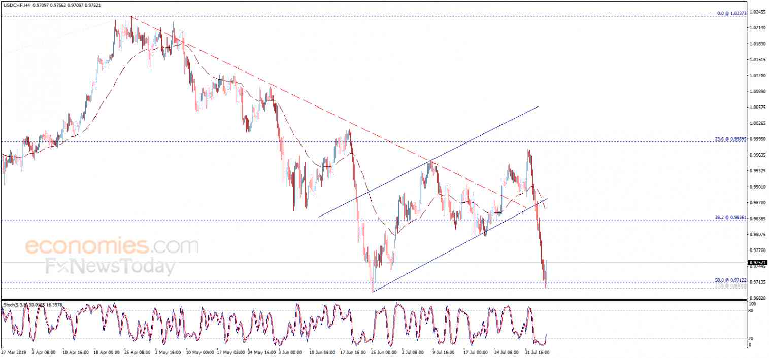 The USDCHF hits the target – Analysis - 06-08-2019