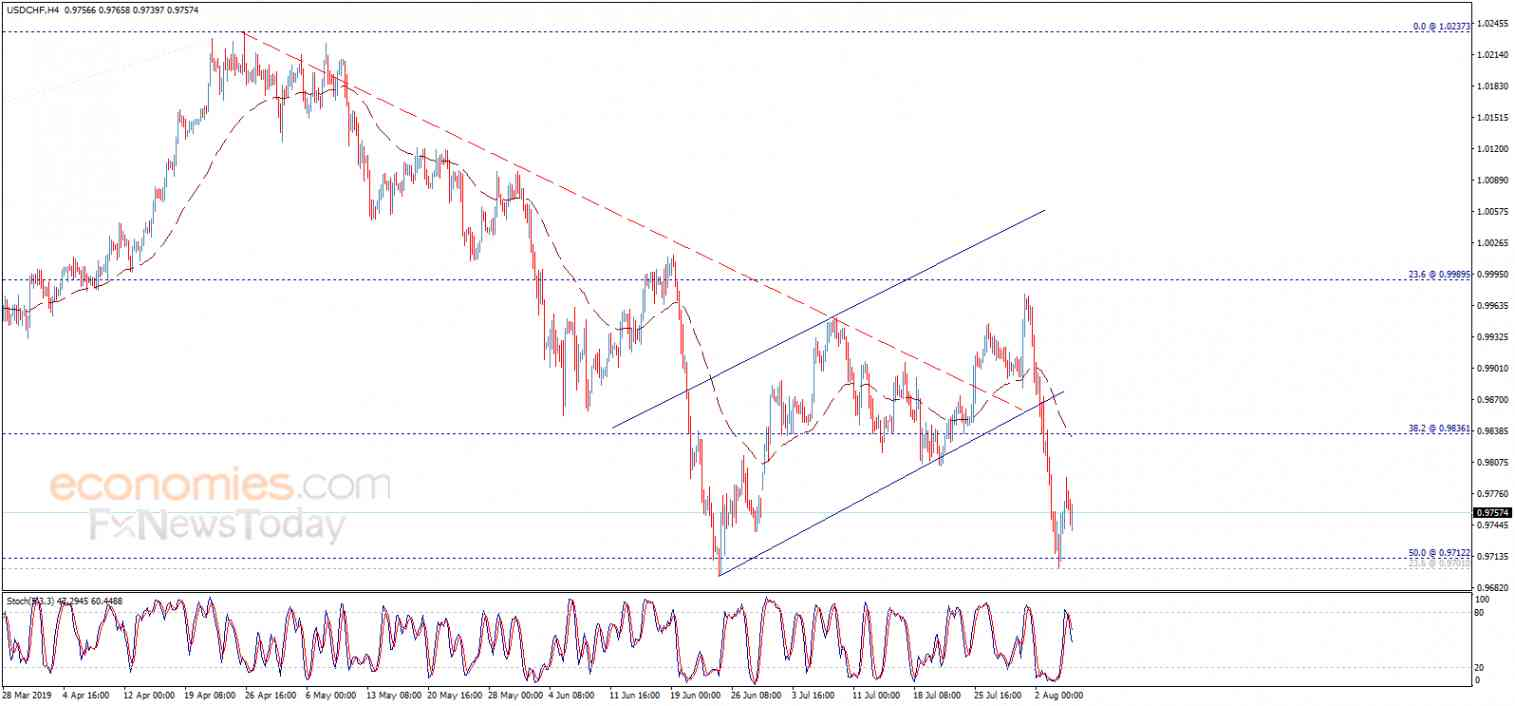 The USDCHF attempts to recover – Analysis - 07-08-2019