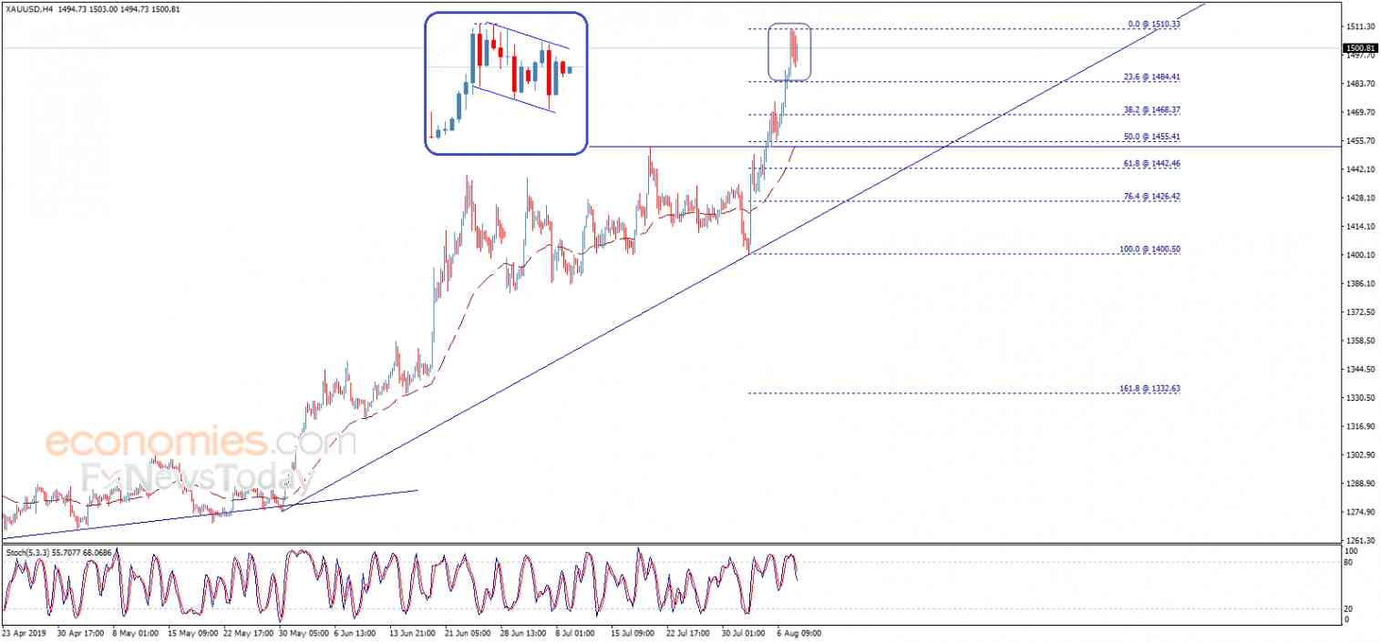 Gold price within continuation pattern – Analysis - 08-08-2019