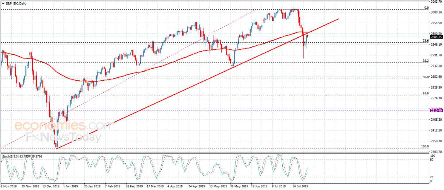 The EURJPY is slow – Analysis – 8-8-2019