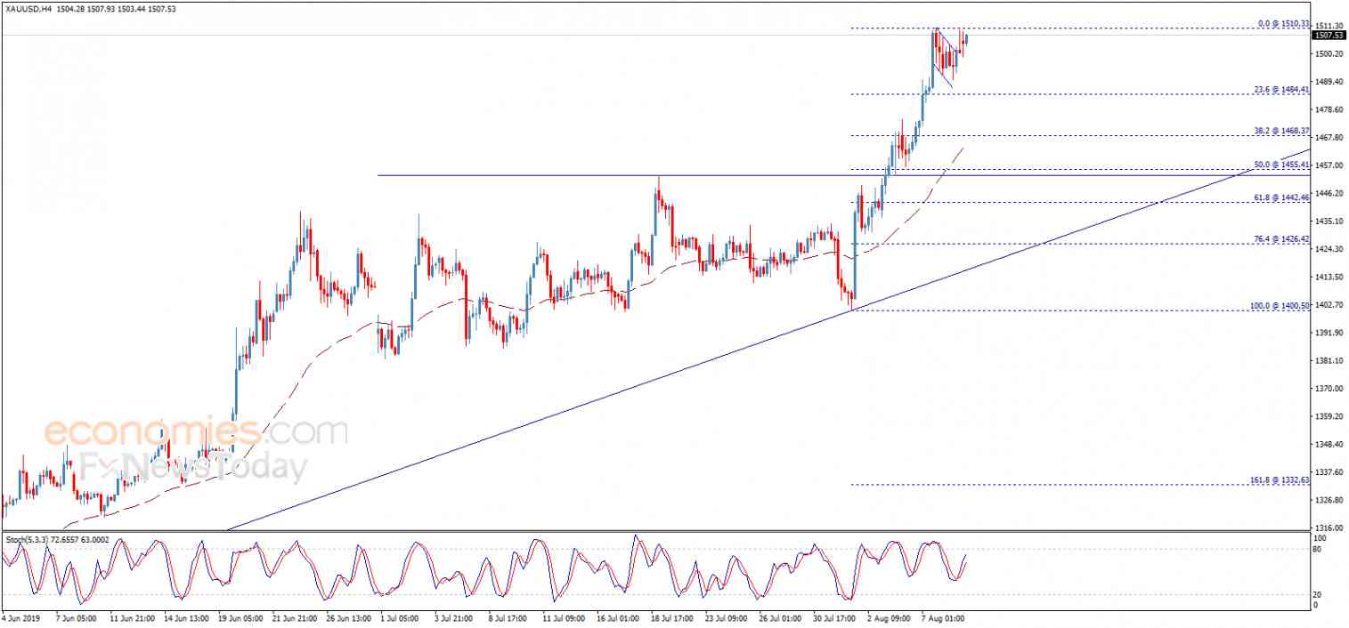 Gold price completes the positive pattern – Analysis - 09-08-2019