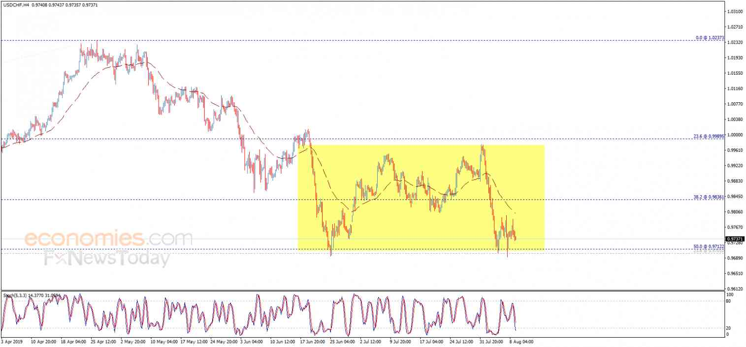 The USDCHF resumes the decline – Analysis - 09-08-2019