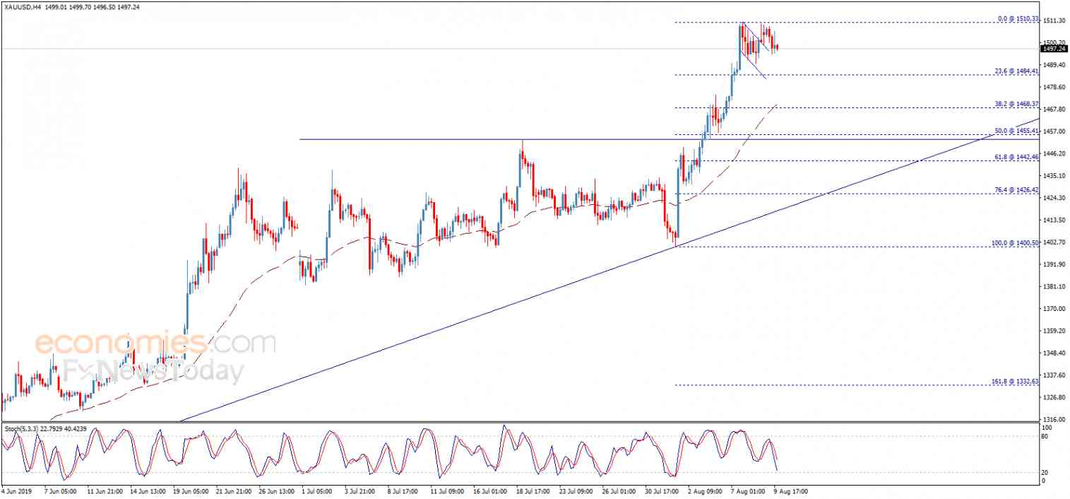 End of day analysis for Gold 09-08-2019