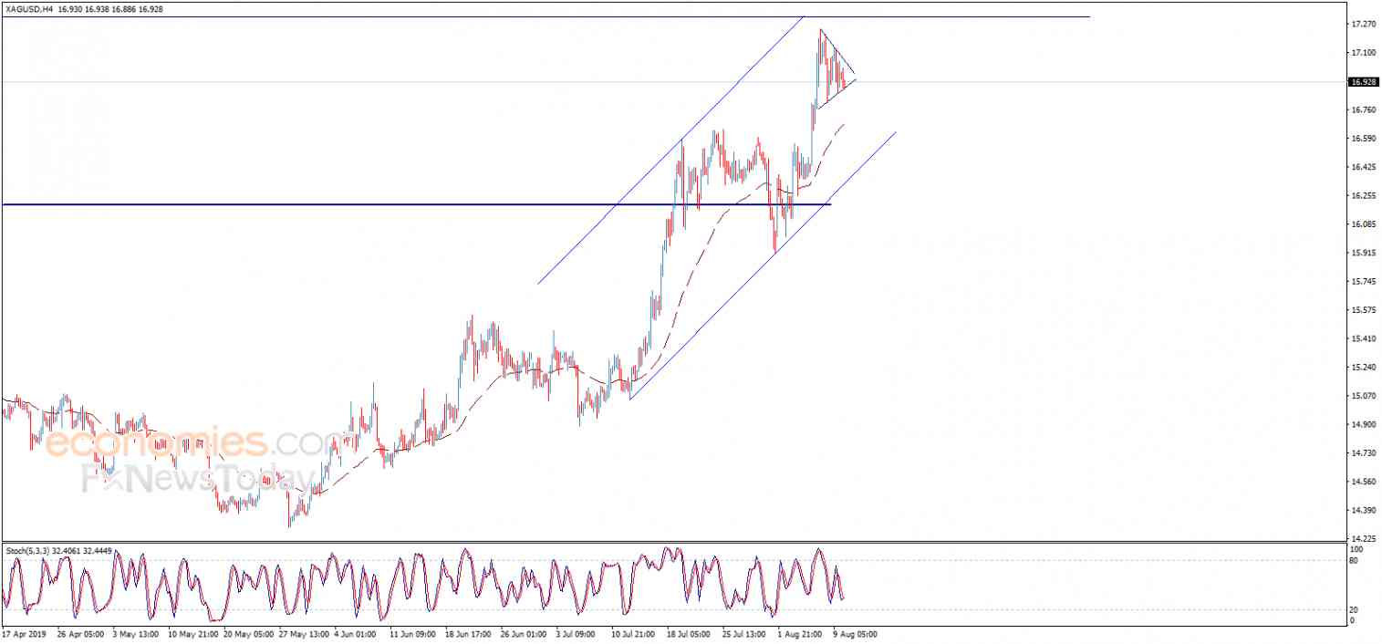 Silver price within continuation pattern – Analysis - 12-08-2019