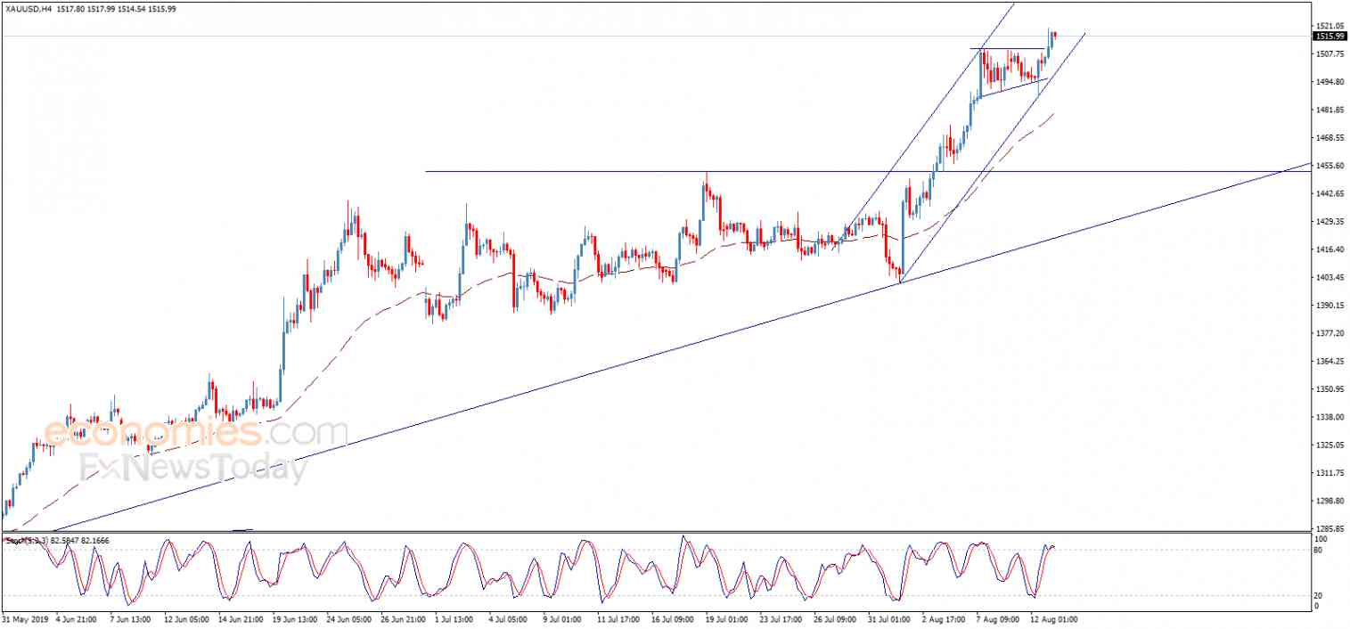 Gold price breaches the resistance – Analysis - 13-08-2019