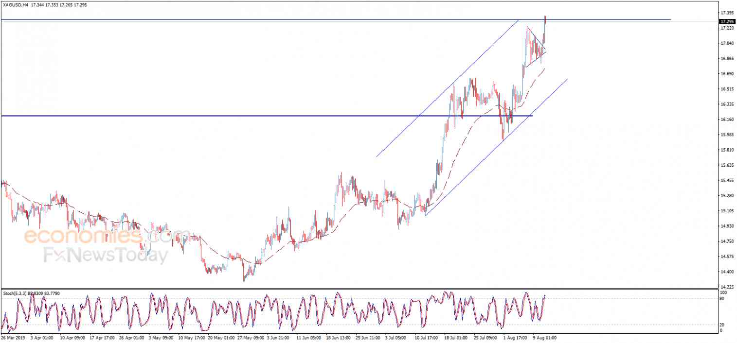 Silver price completes the positive pattern – Analysis - 13-08-2019