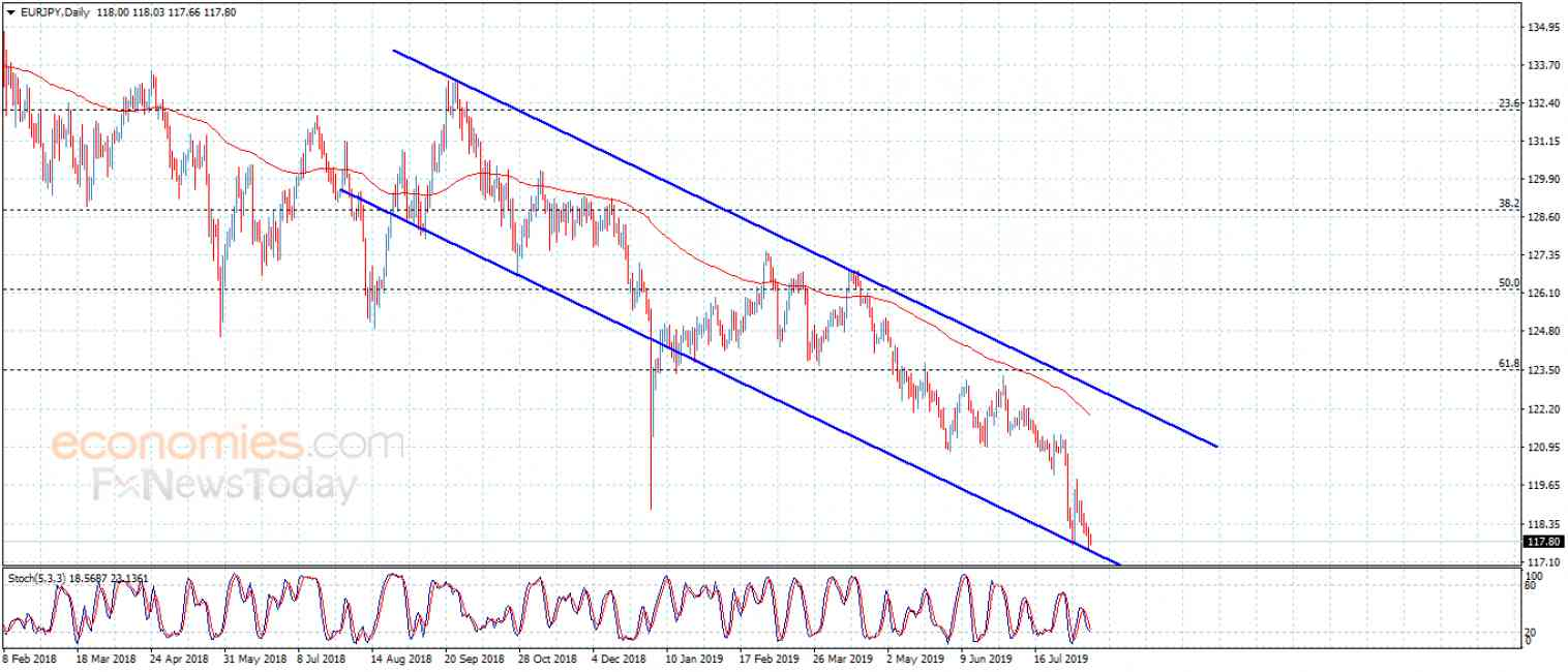 The EURJPY repeats the pressure on the support – Analysis – 13-8-2019